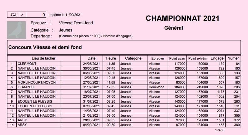 Concours Vitesse et demi fond